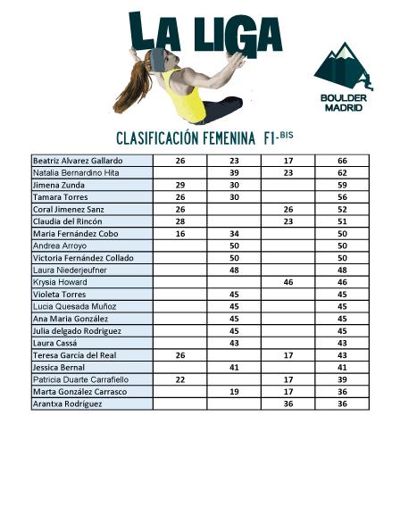 Clasificación F1 bis