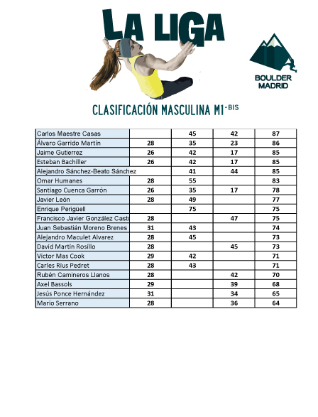 Clasificación M1 bis