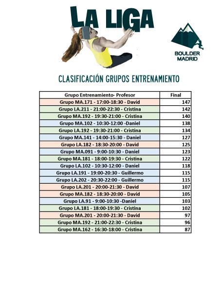 Clasificación Grupos